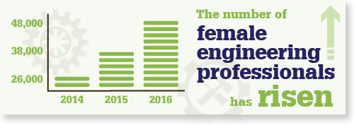 Rise in female engineers